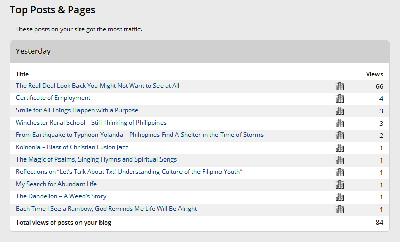 Site Stats ‹ From Worry To Glory — WordPress Top Posts